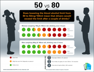 Drink Driving Infographic